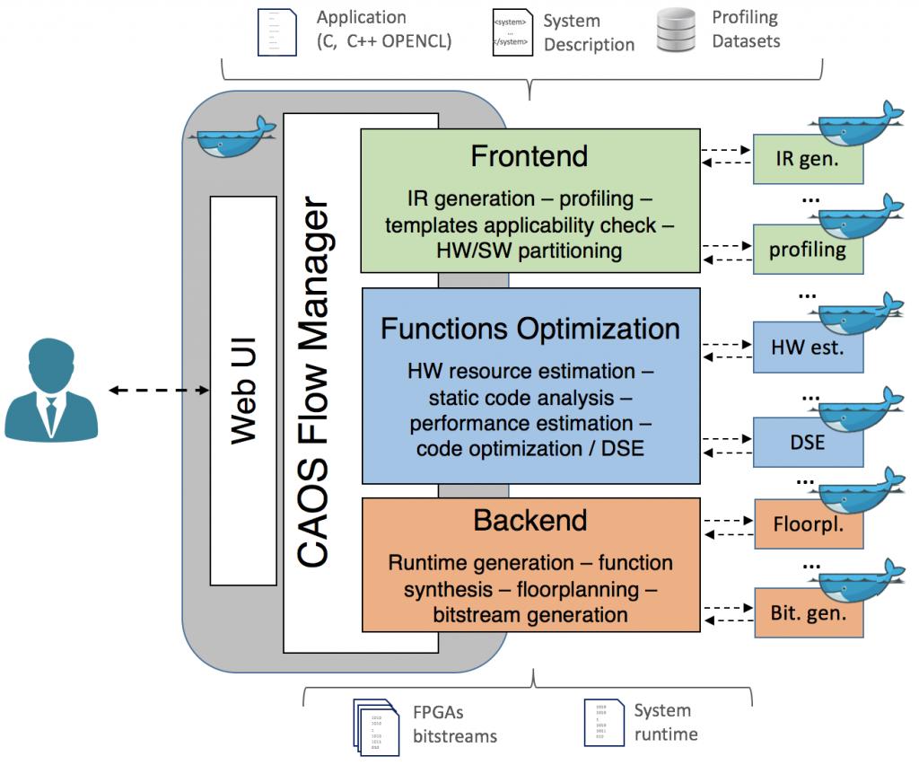 COAS FLow Manager - FPGA-based system