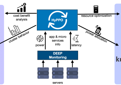 HyPPO: Hybrid Performance-aware Power-capping Orchestration in containerized environments